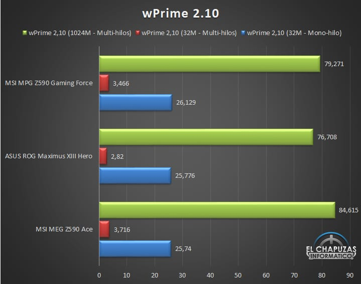 MSI MPG Z590 Gaming Force Pruebas 3 25