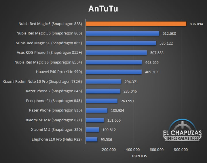 Nubia Red Magic 6 - Antutu comparativa