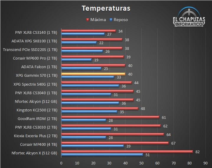 XPG Gammix S70 - Temperaturas